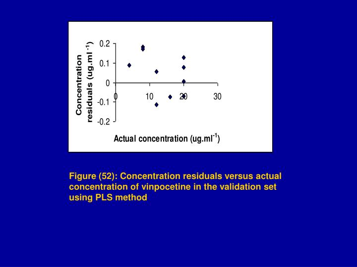 Figure (52): Concentration residuals versus actual concentration of vinpocetine in the validation set using PLS method