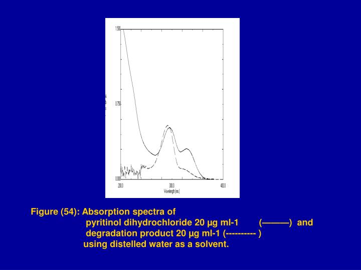 Figure (54): Absorption spectra of