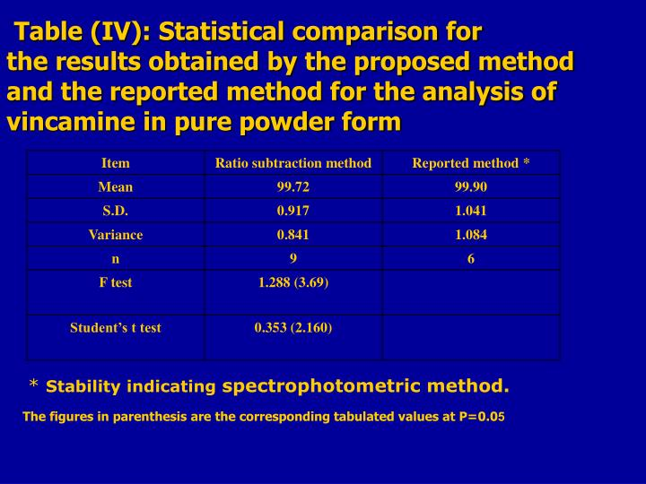 Table (IV): Statistical comparison for the results obtained by the proposed method and the reported method for the analysis of vincamine in pure powder form