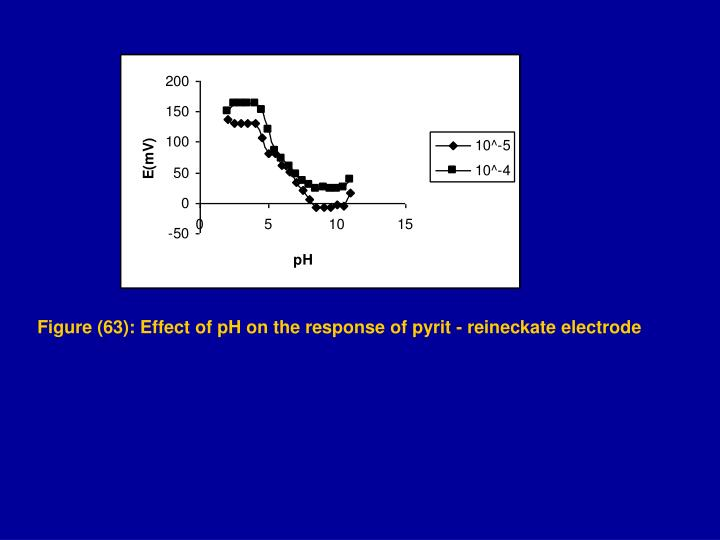 Figure (63): Effect of pH on the response of pyrit - reineckate electrode