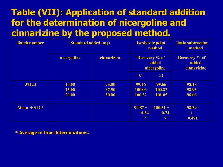 Table (VII): Application of standard addition for the determination of nicergoline and cinnarizine by the proposed method.