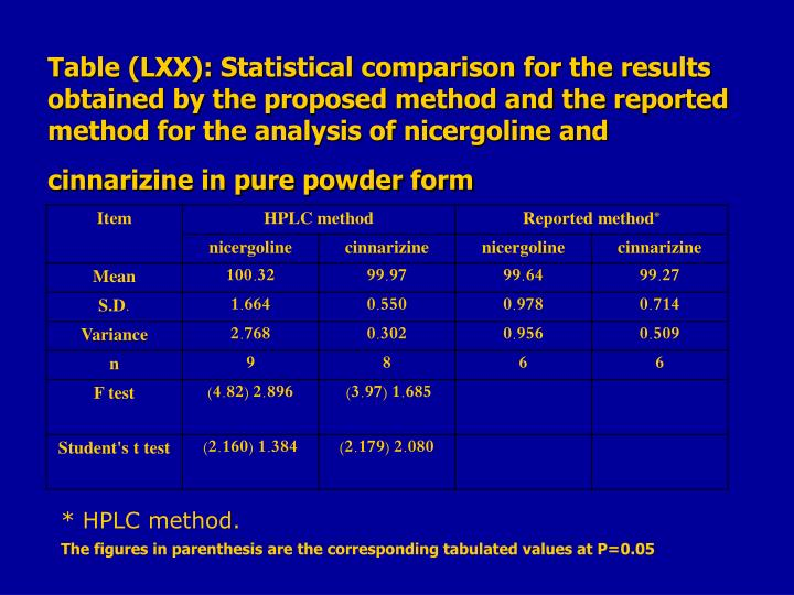 Table (LXX): Statistical comparison for the results obtained by the proposed method and the reported method for the analysis of nicergoline and cinnarizine in pure powder form