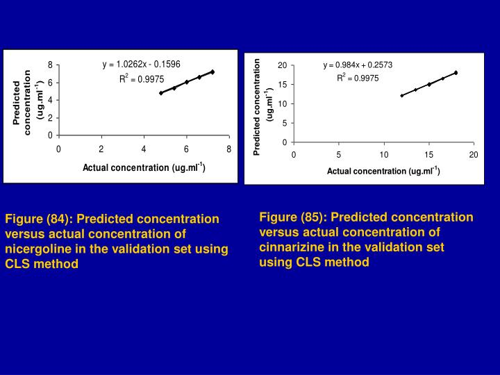 Figure (85): Predicted concentration versus actual concentration of cinnarizine in the validation set using CLS method