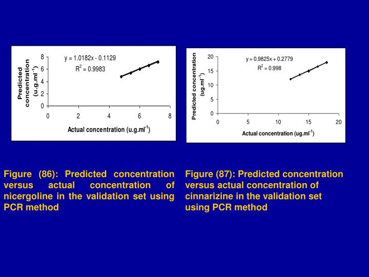 Figure (86): Predicted concentration versus actual concentration of nicergoline in the validation set using PCR method