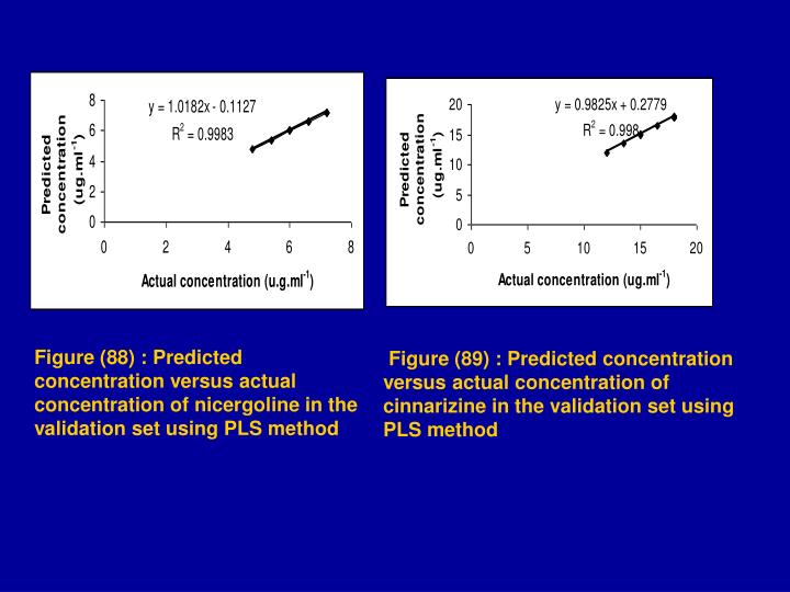 Figure (88) : Predicted concentration versus actual concentration of nicergoline in the validation set using PLS method