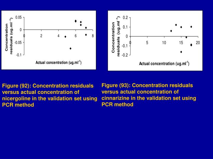 Figure (93): Concentration residuals versus actual concentration of cinnarizine in the validation set using PCR method