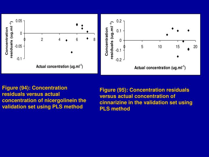 Figure (94): Concentration residuals versus actual concentration of nicergolinein the validation set using PLS method