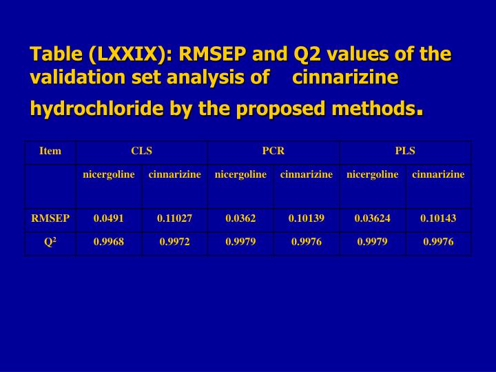 Table (LXXIX): RMSEP and Q2 values of the validation set analysis of    cinnarizine hydrochloride by the proposed methods