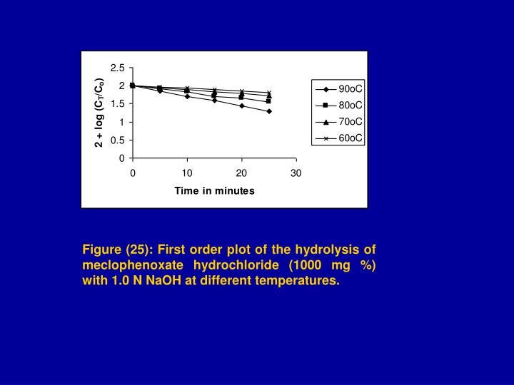 Figure (25): First order plot of the hydrolysis of meclophenoxate hydrochloride (1000 mg %) with 1.0 N NaOH at different temperatures.