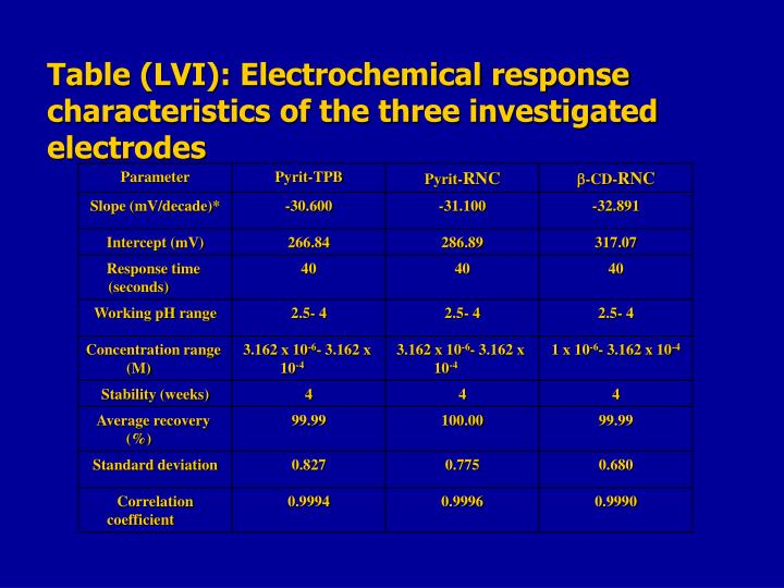Table (LVI): Electrochemical response characteristics of the three investigated electrodes