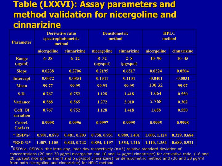 Table (LXXVI): Assay parameters and method validation for nicergoline and cinnarizine