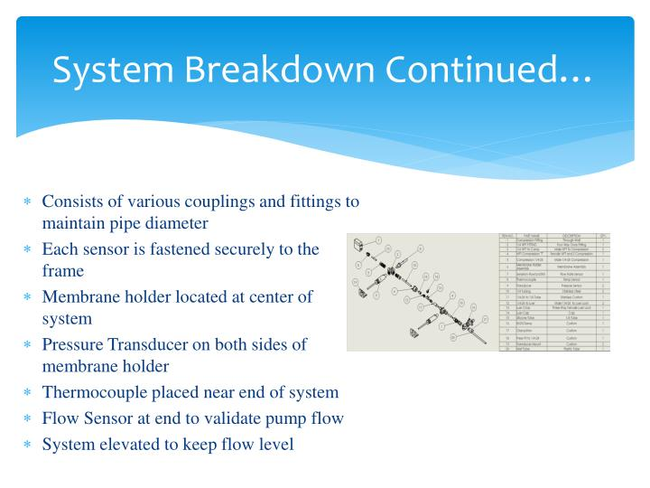 System Breakdown Continued…