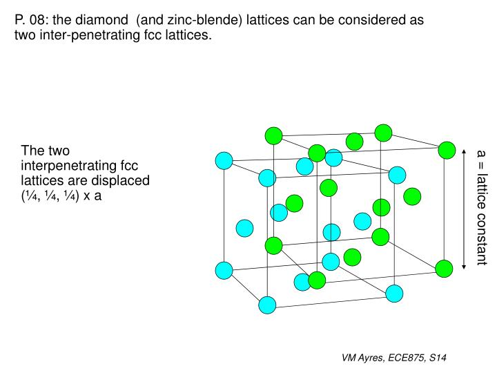 P. 08: the diamond  (and zinc-blende) lattices can be considered as two inter-penetrating fcc lattices.
