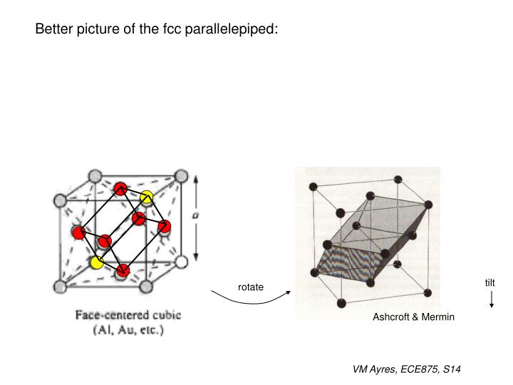 Better picture of the fcc parallelepiped: