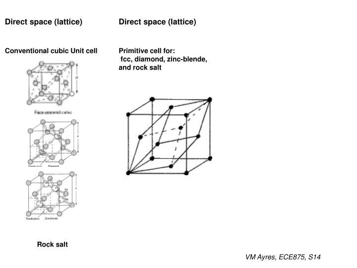 Direct space (lattice)