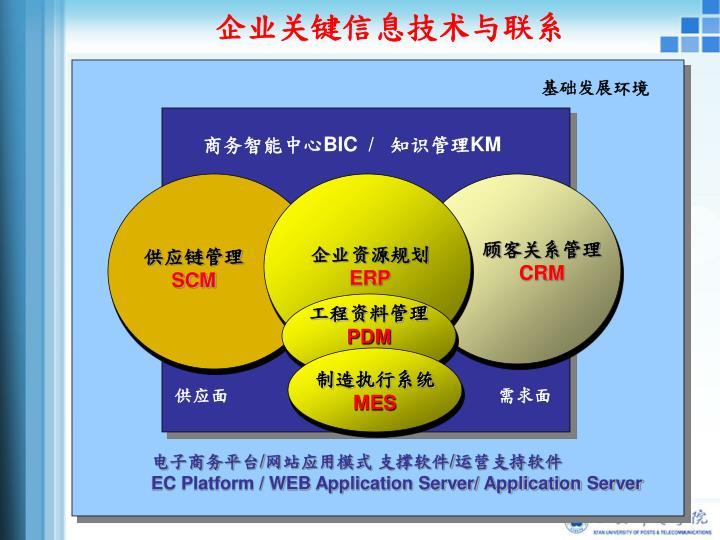 企业关键信息技术与联系