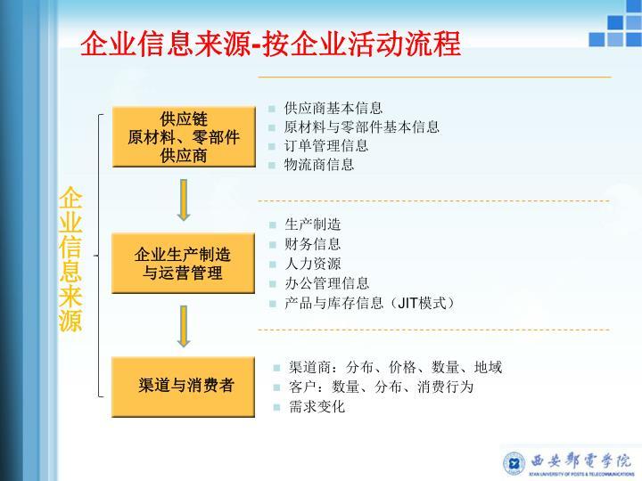 供应商基本信息