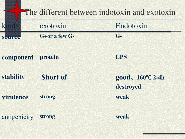 The different between indotoxin and exotoxin