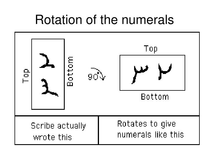 Rotation of the numerals