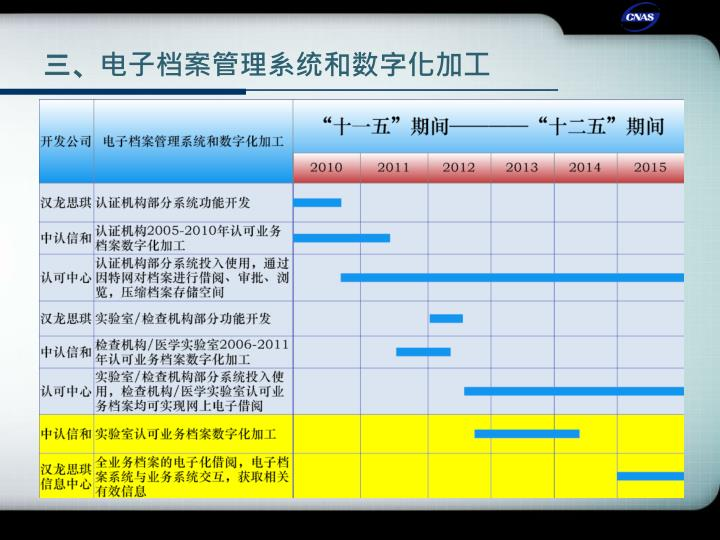 三、电子档案管理系统和数字化加工