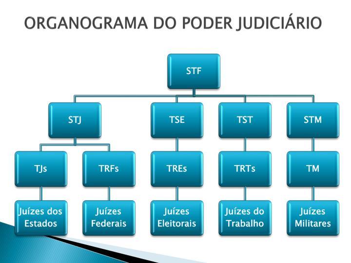 ORGANOGRAMA DO PODER JUDICIÁRIO