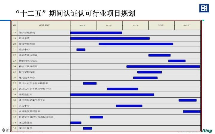 """""""十二五""""期间认证认可行业项目规划"""