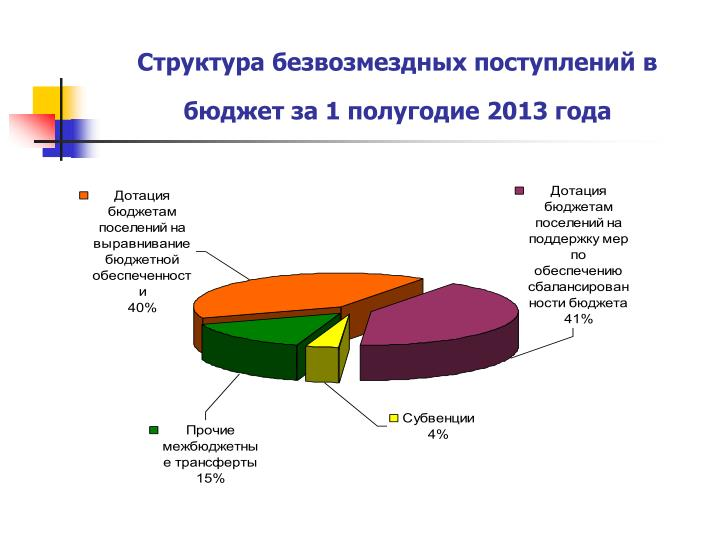 Структура безвозмездных поступлений в бюджет за 1 полугодие 2013 года