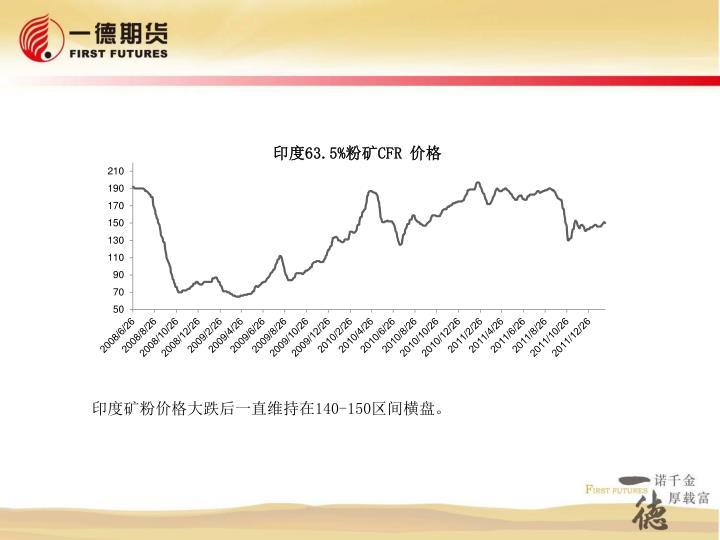 印度矿粉价格大跌后一直维持在