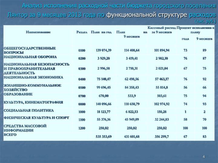 Анализ исполнения расходной части бюджета