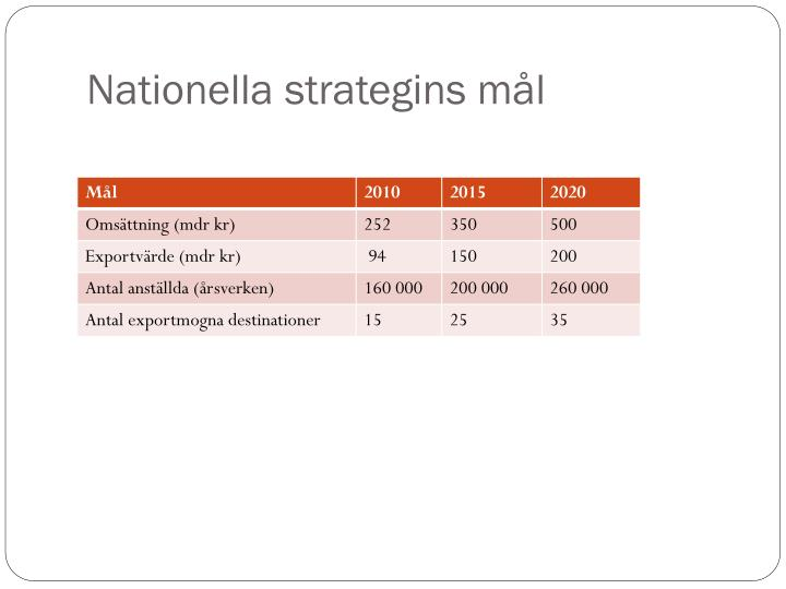 Nationella strategins mål