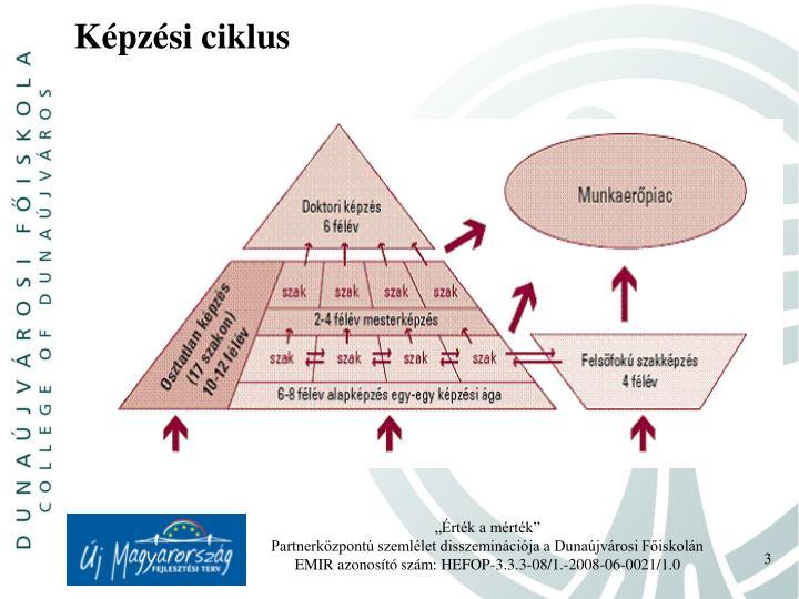 Képzési ciklus