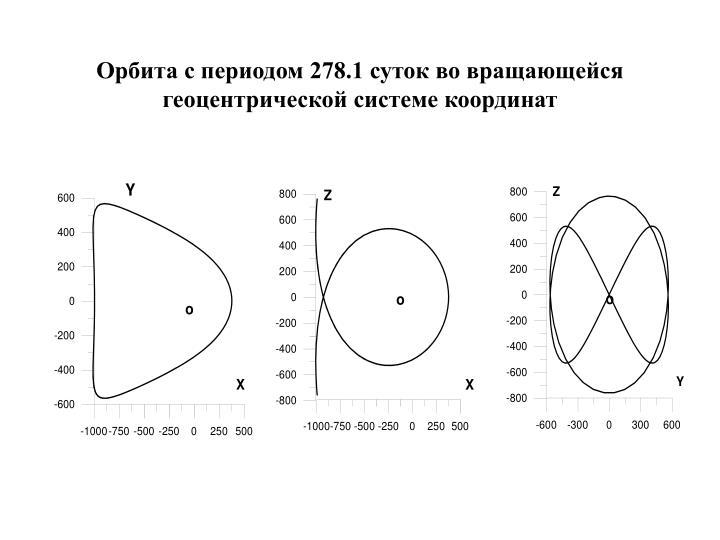 Орбита с периодом 278.1 суток во вращающейся  геоцентрической системе координат