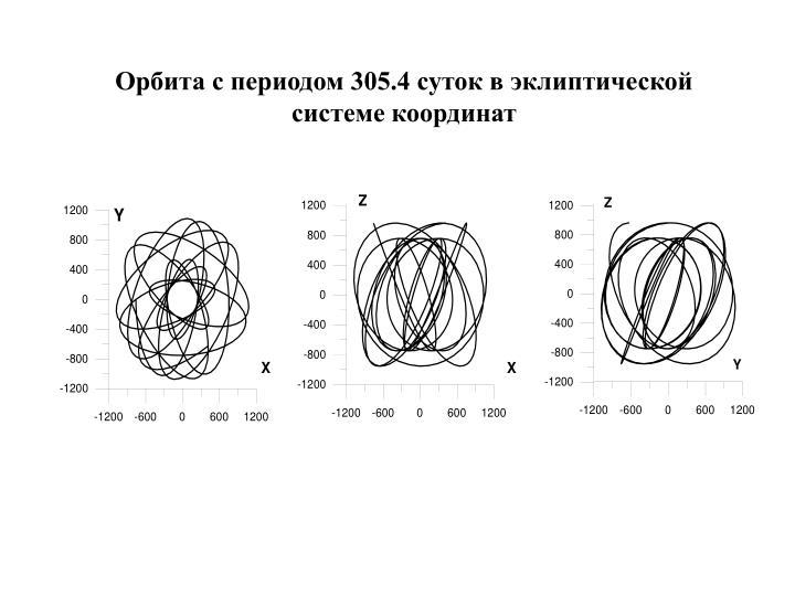 Орбита с периодом 305.4 суток в эклиптической системе координат