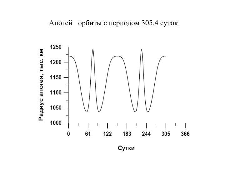 Апогей   орбиты с периодом 305.4 суток