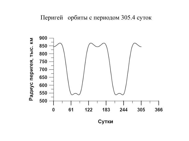 Перигей   орбиты с периодом 305.4 суток