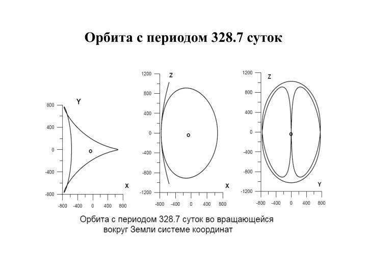 Орбита с периодом 328.7 суток