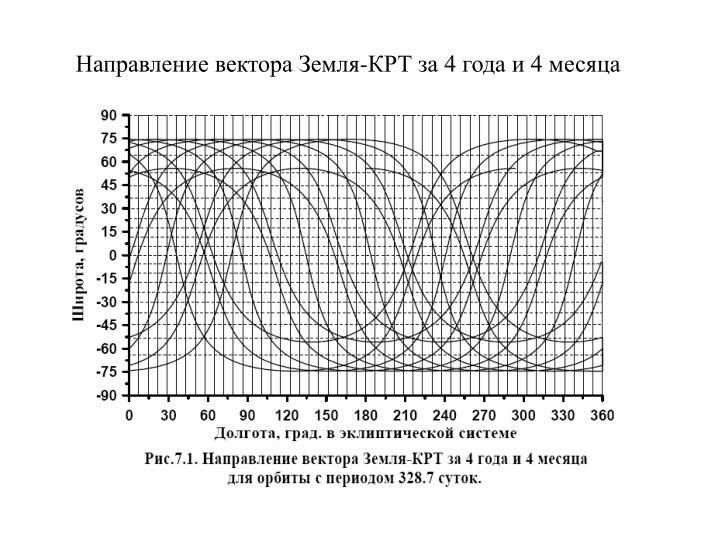 Направление вектора Земля-КРТ за 4 года и 4 месяца