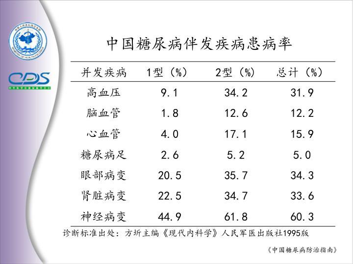 中国糖尿病伴发疾病患病率