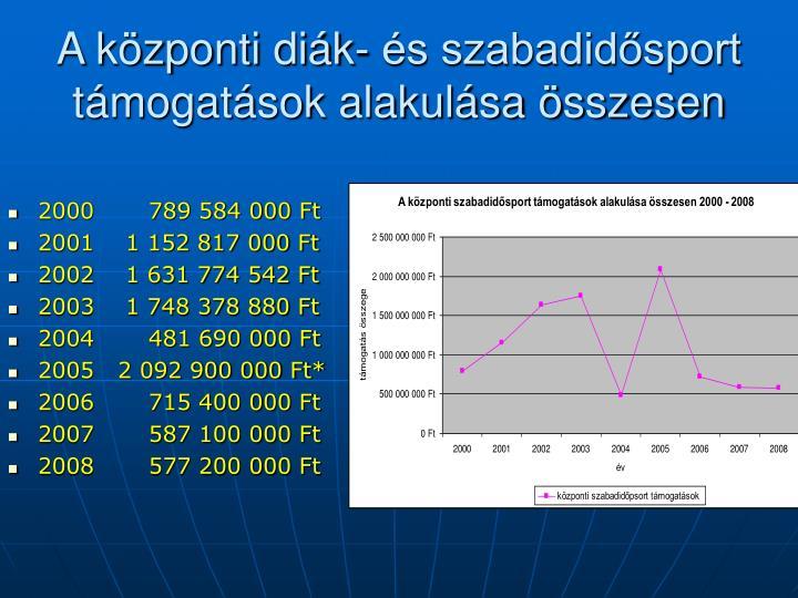 A központi diák- és szabadidősport támogatások alakulása összesen