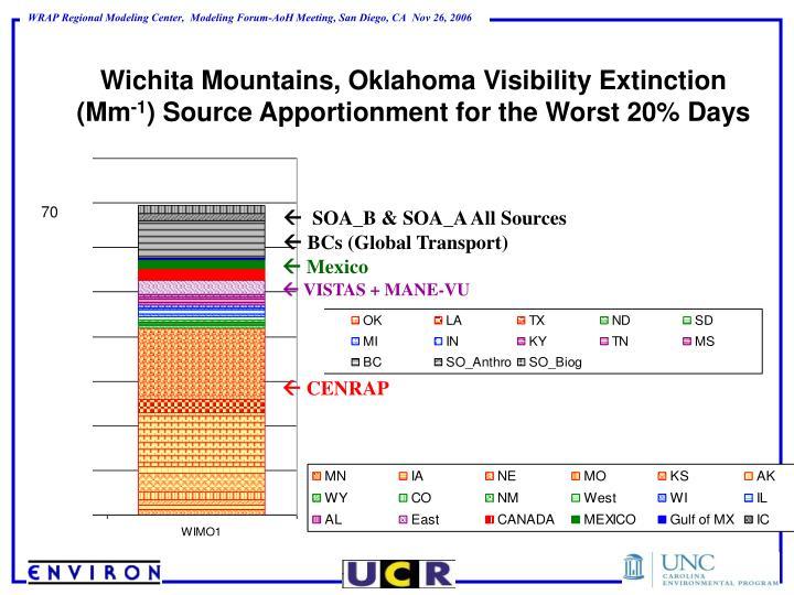 Wichita Mountains, Oklahoma Visibility Extinction (Mm