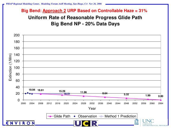 Big Bend: