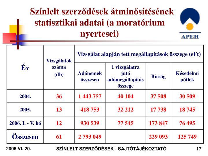 Színlelt szerződések átminősítésének statisztikai adatai (a moratórium nyertesei)