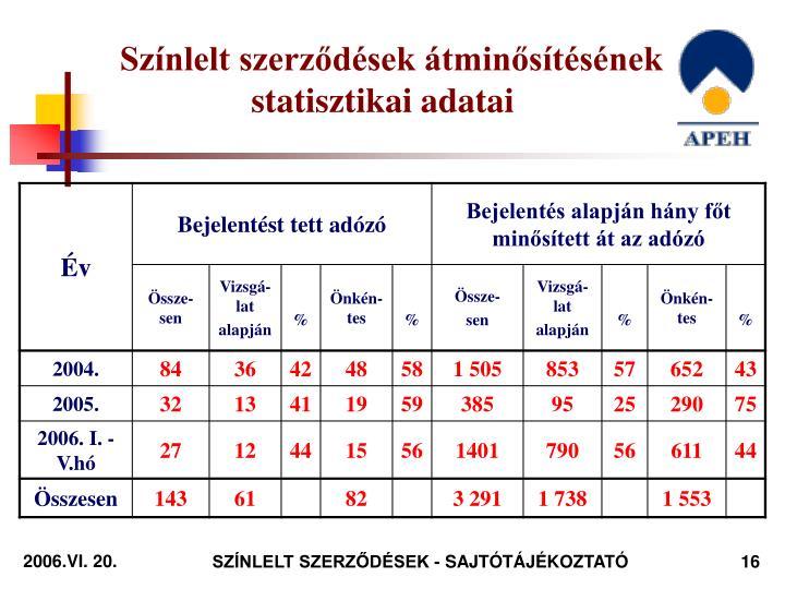 Színlelt szerződések átminősítésének statisztikai adatai