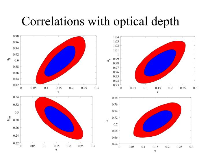 Correlations with optical depth