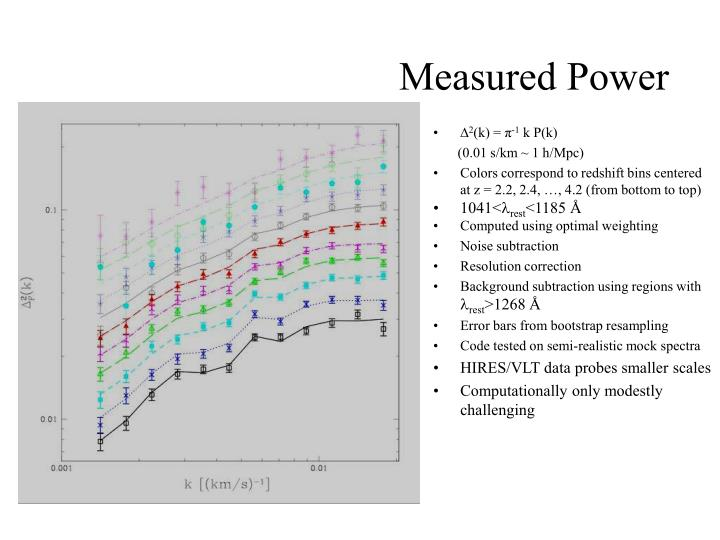 Measured Power
