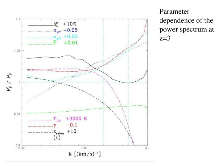 Parameter dependence of the power spectrum at z=3