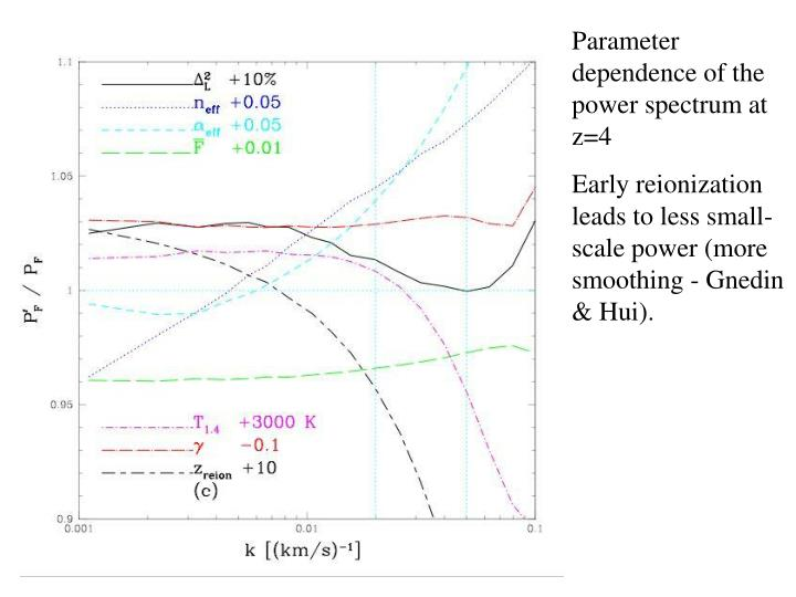 Parameter dependence of the power spectrum at z=4
