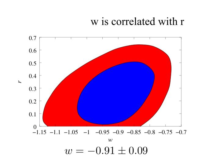 w is correlated with r