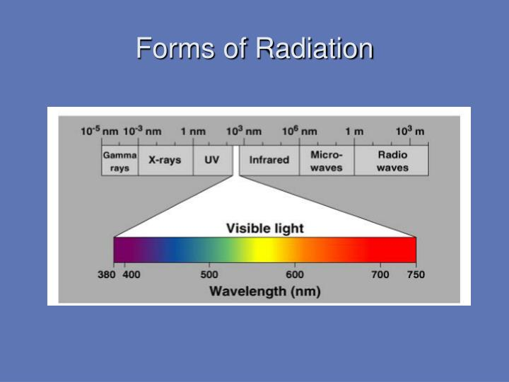 Forms of Radiation