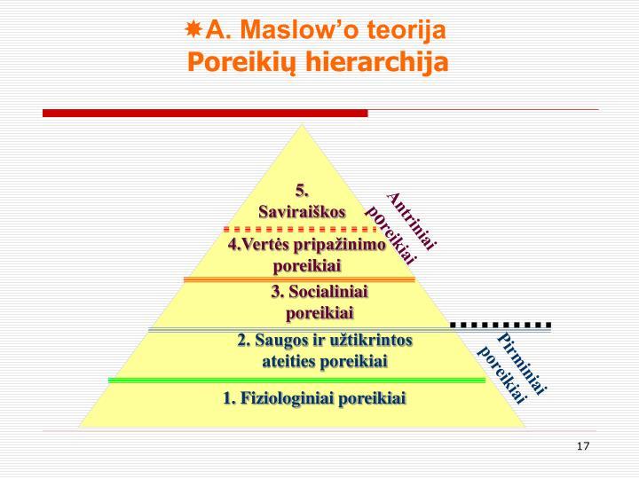 A. Maslow'o teorija